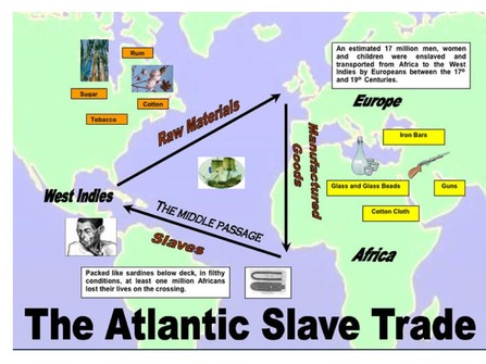 What is the triangular trade system